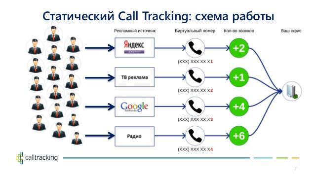 call-tracking ошибки